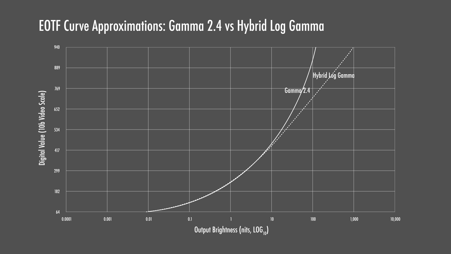 Hybrid Log Gamma (HLG) Electro-Optical Transfer Function (EOTF) with Gamma 2.4 Reference