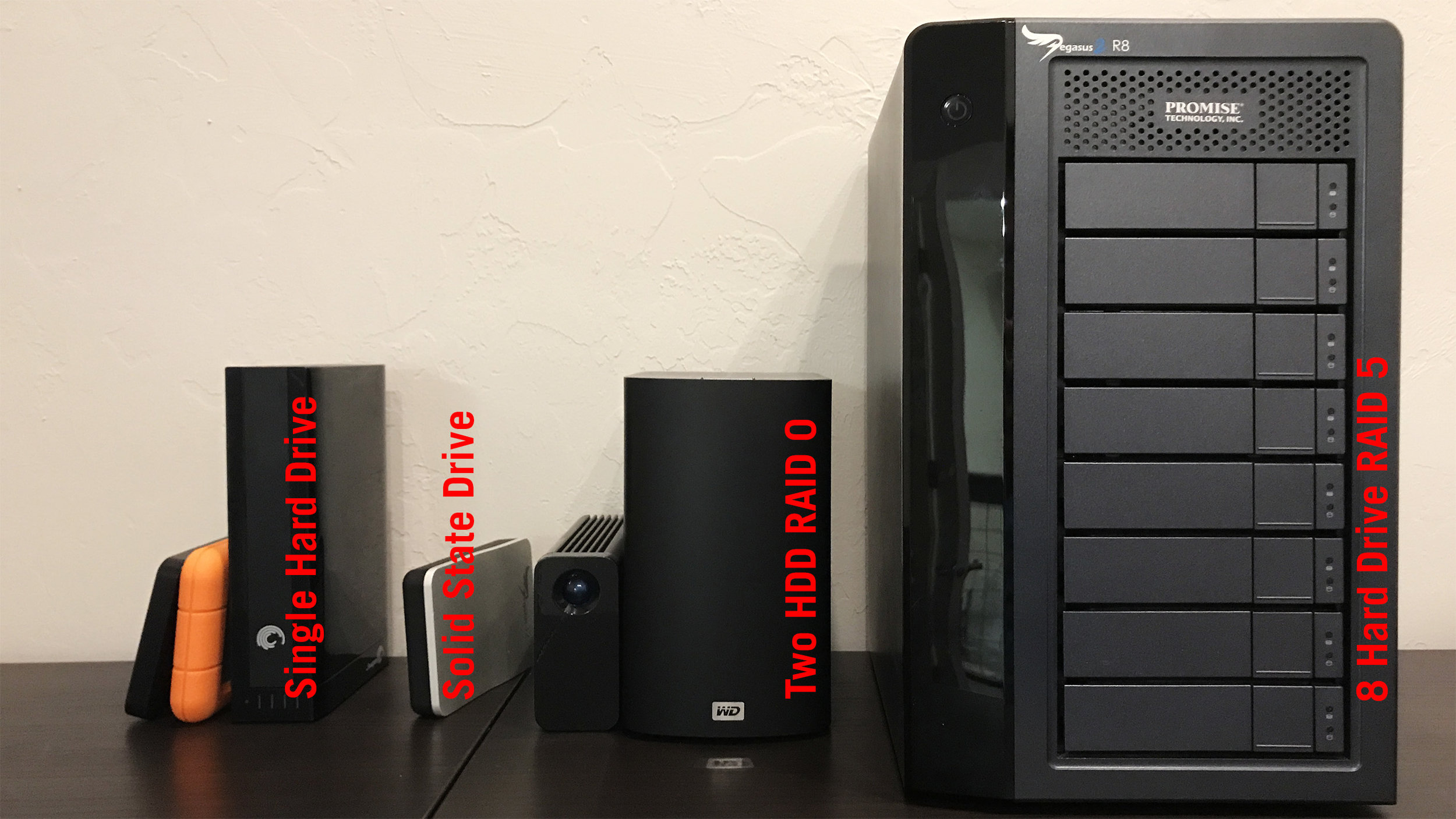 Various external storage options for video, including single hard drives, single SSDs, dual hard drive RAID 0s, and an 8 hard drive RAID 5.