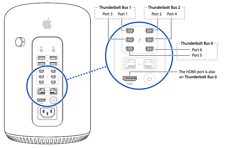 Distribution of Thunderbolt Bus's on a MacPro. Each Bus supports 20 Gbps of shared bandwidth, for up to 60 Gbps of peripheral access. Image courtesy of Apple Support.