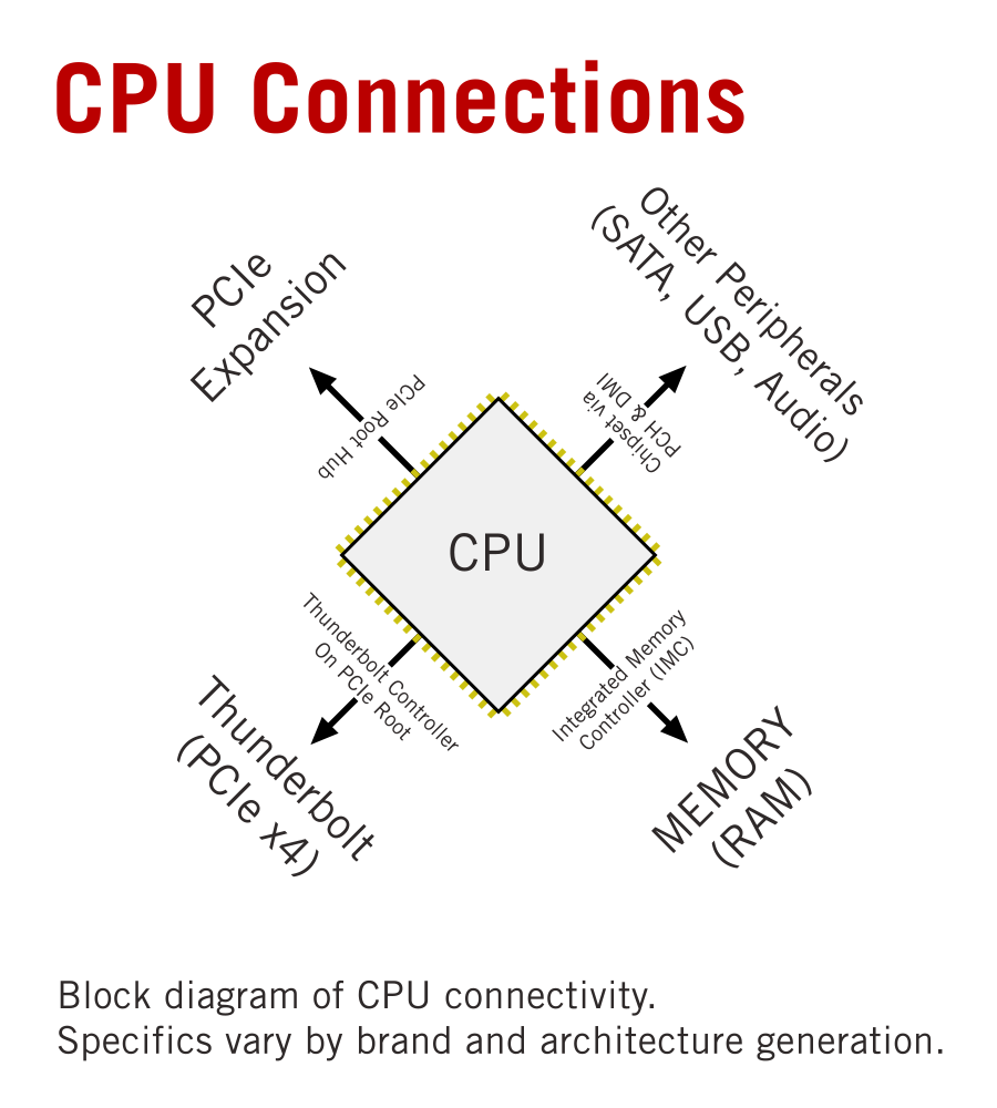How various peripherals are attached to the CPU. This is based on a System on a Chip (SoC) design, largely the one found in the Intel Skylake / Kaby Lake architecture.