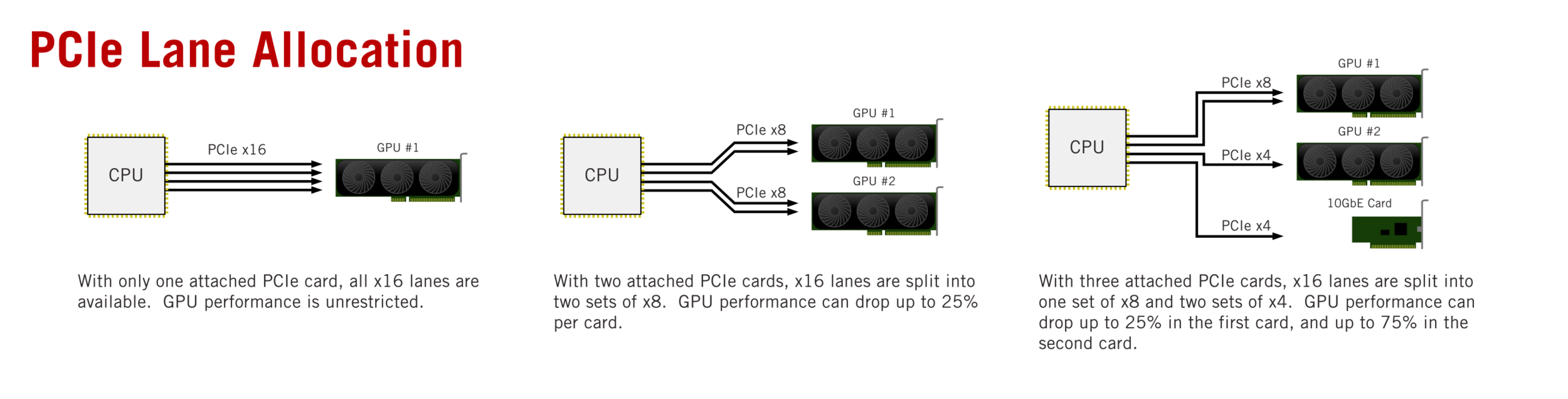 How PCIe lanes are divided between attached peripheral devices. While this particular diagram shows the peripherals as attached PCIe cards, integrated PCIe cards that are not part of the native chipset are attached the same way internally.