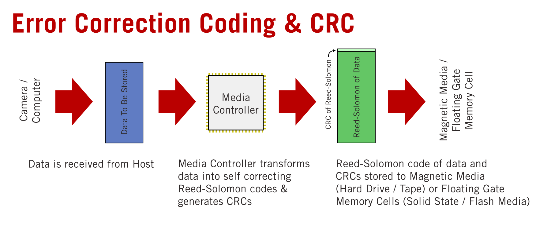 Error Correction Codes & CRCs are generated from the data when you write it to the media by the media controller.