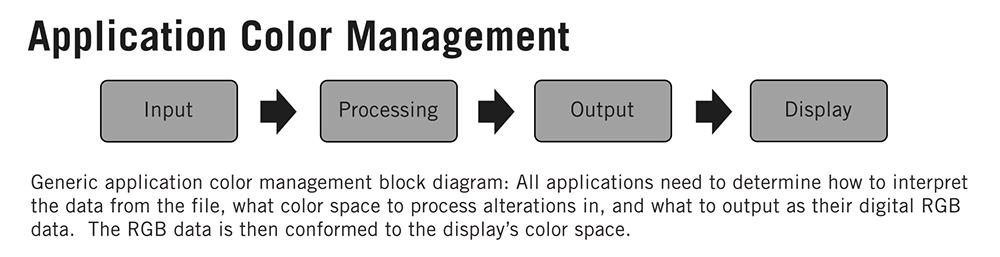 Application Color Management Block Diagram