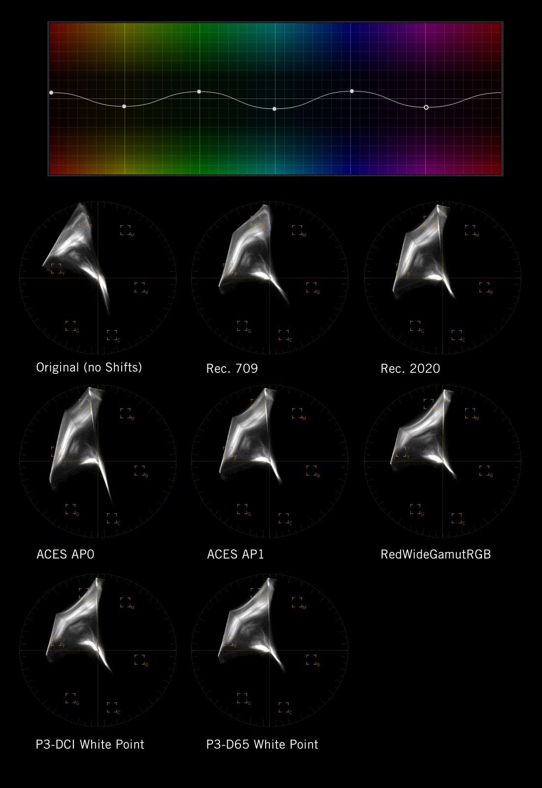 The same color transformation operation has different effects on the image. Here, I've applied the same hue adjustment curve is applied to eight different color spaces and the effects on the vec