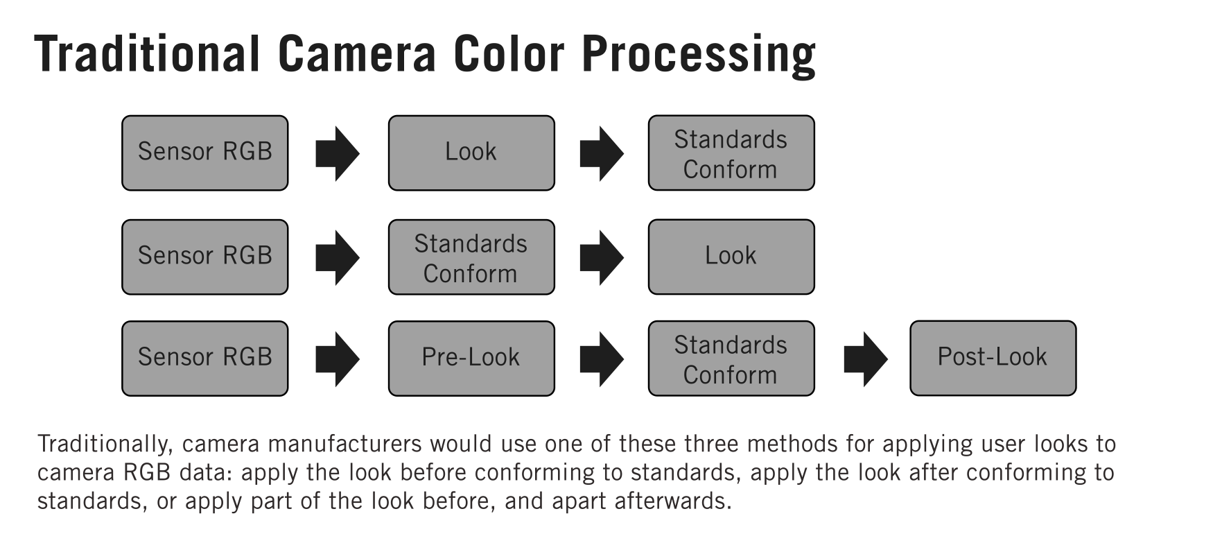 Color Processing Pipelines (Traditional)
