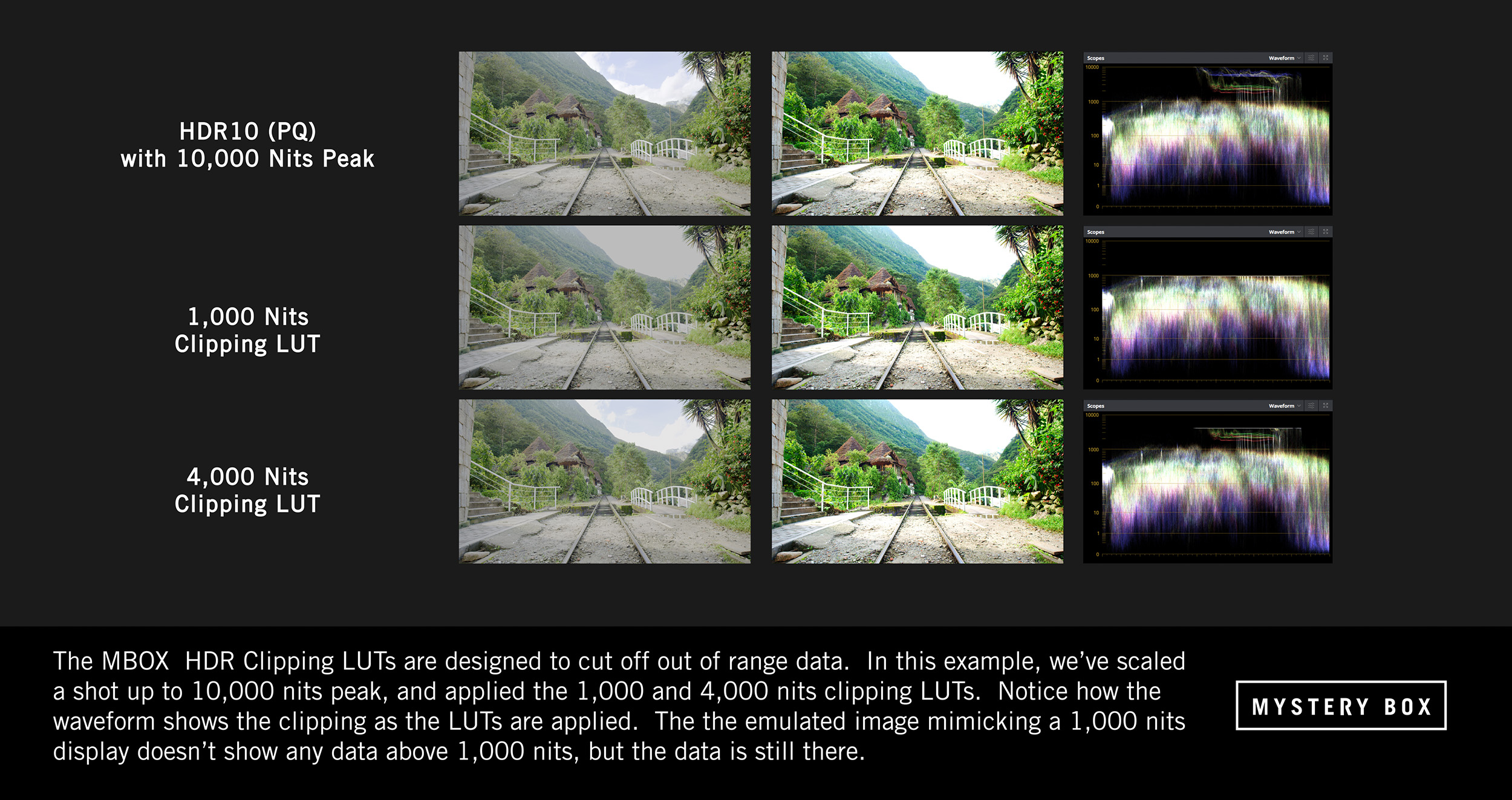 MBOX HDR Clipping LUTs