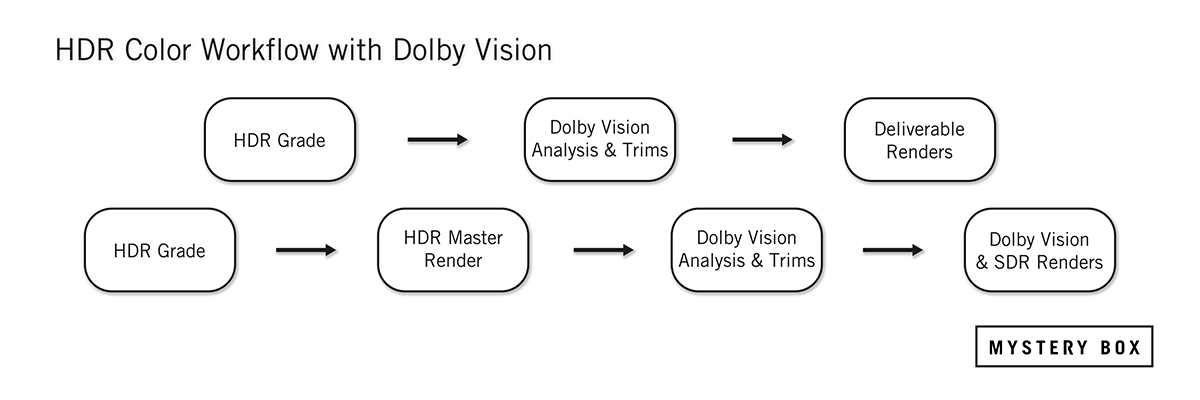 HDR Grading Process with Dolby Vision