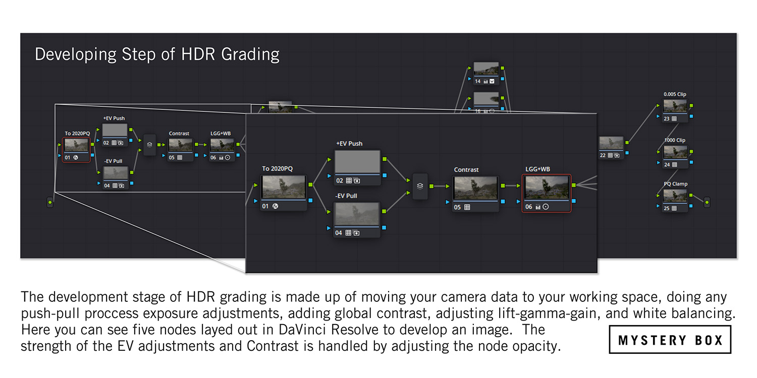 HDR Development Stage Node Structure