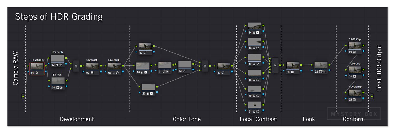 Steps of HDR Grading Node Tree