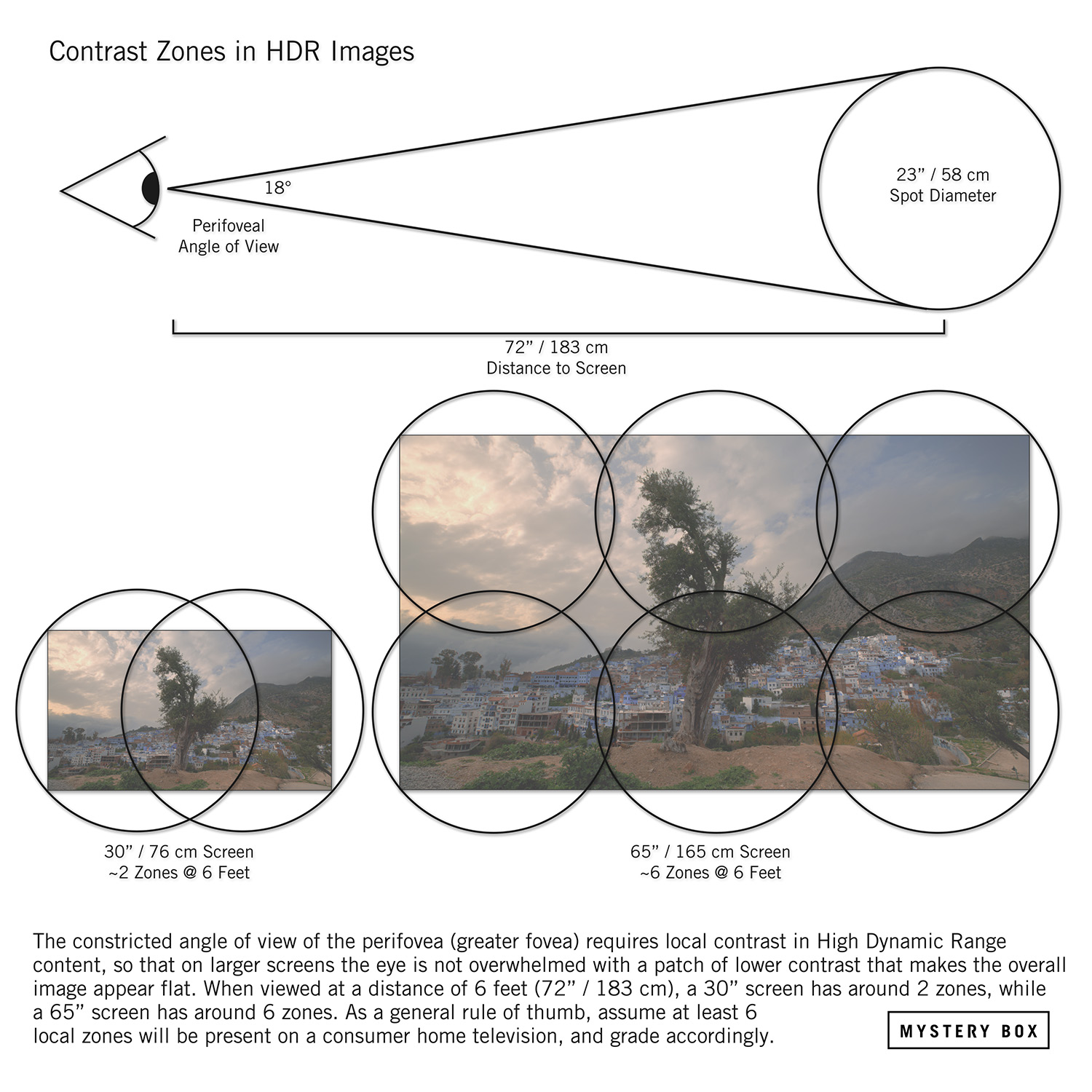 Contrast Zones in HDR Visualization