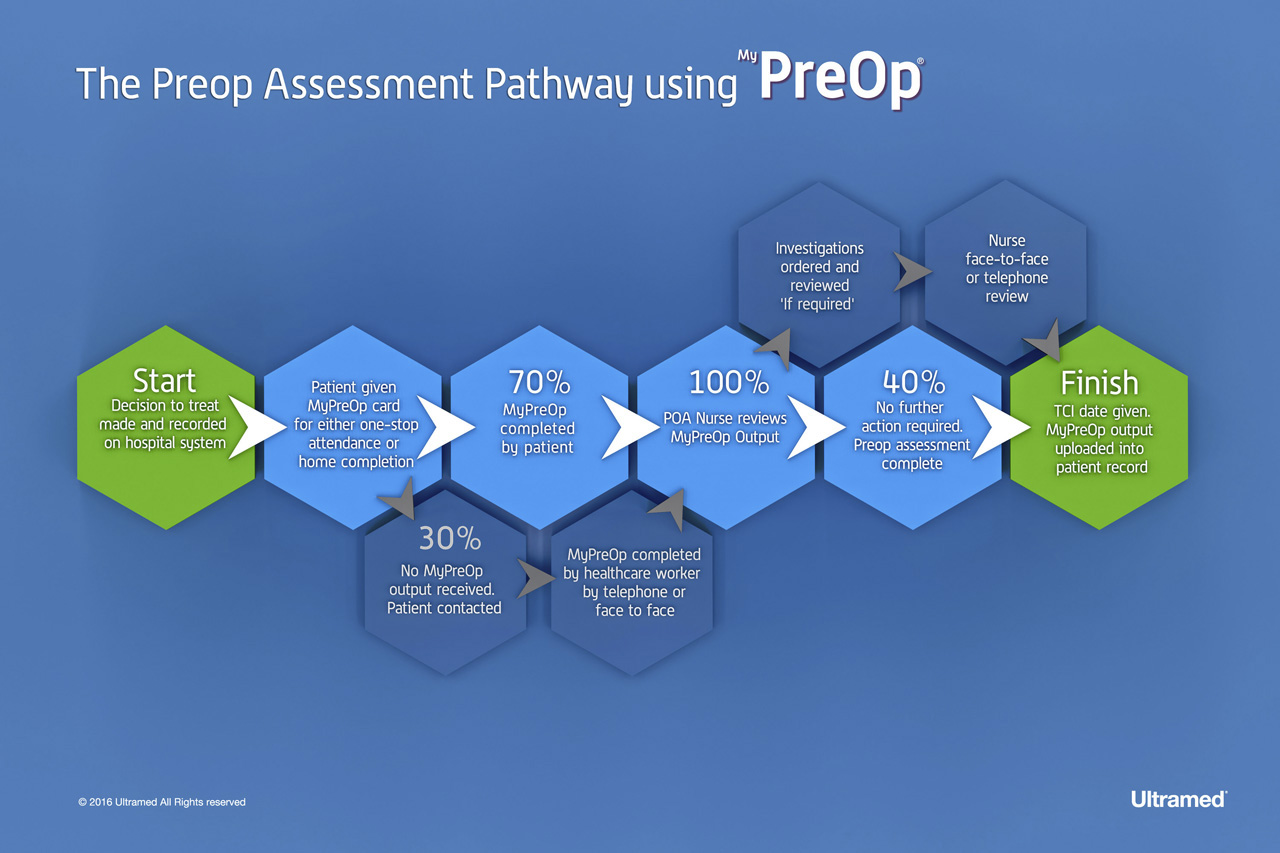 The preoperative assessment pathway using MyPreOp