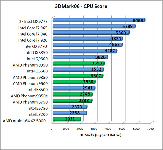 Why is Benchmarking Hardware Needed And The Tools That's