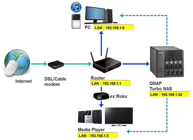 Your basic NAS network