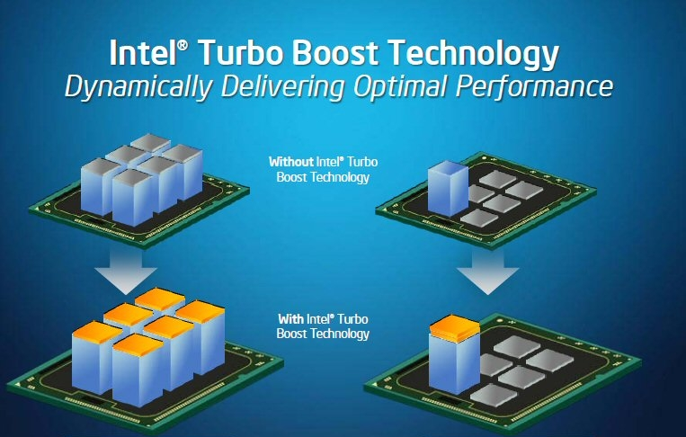Again, courtesy of Intel this is a illustrated image of Turbo-Boost Technology in operation