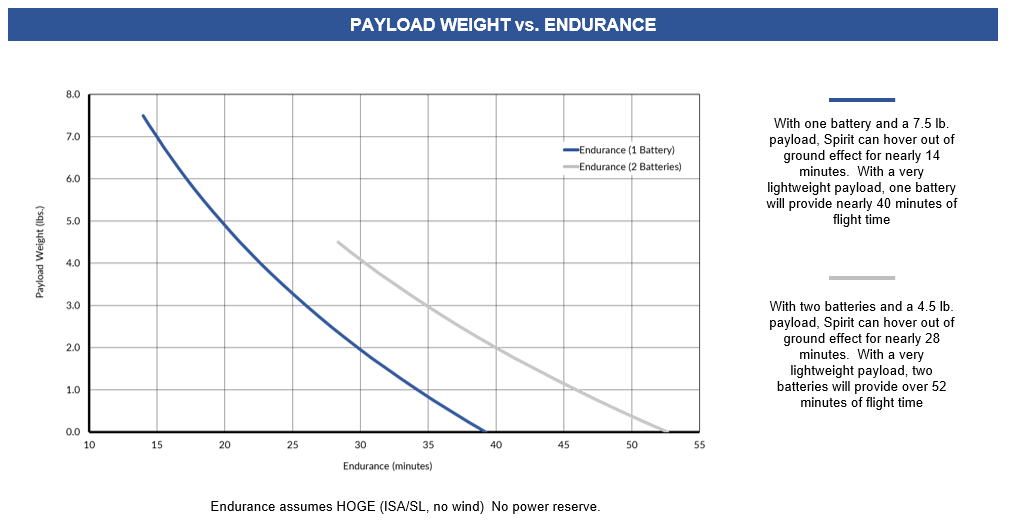 Payload vs Endurance.PNG