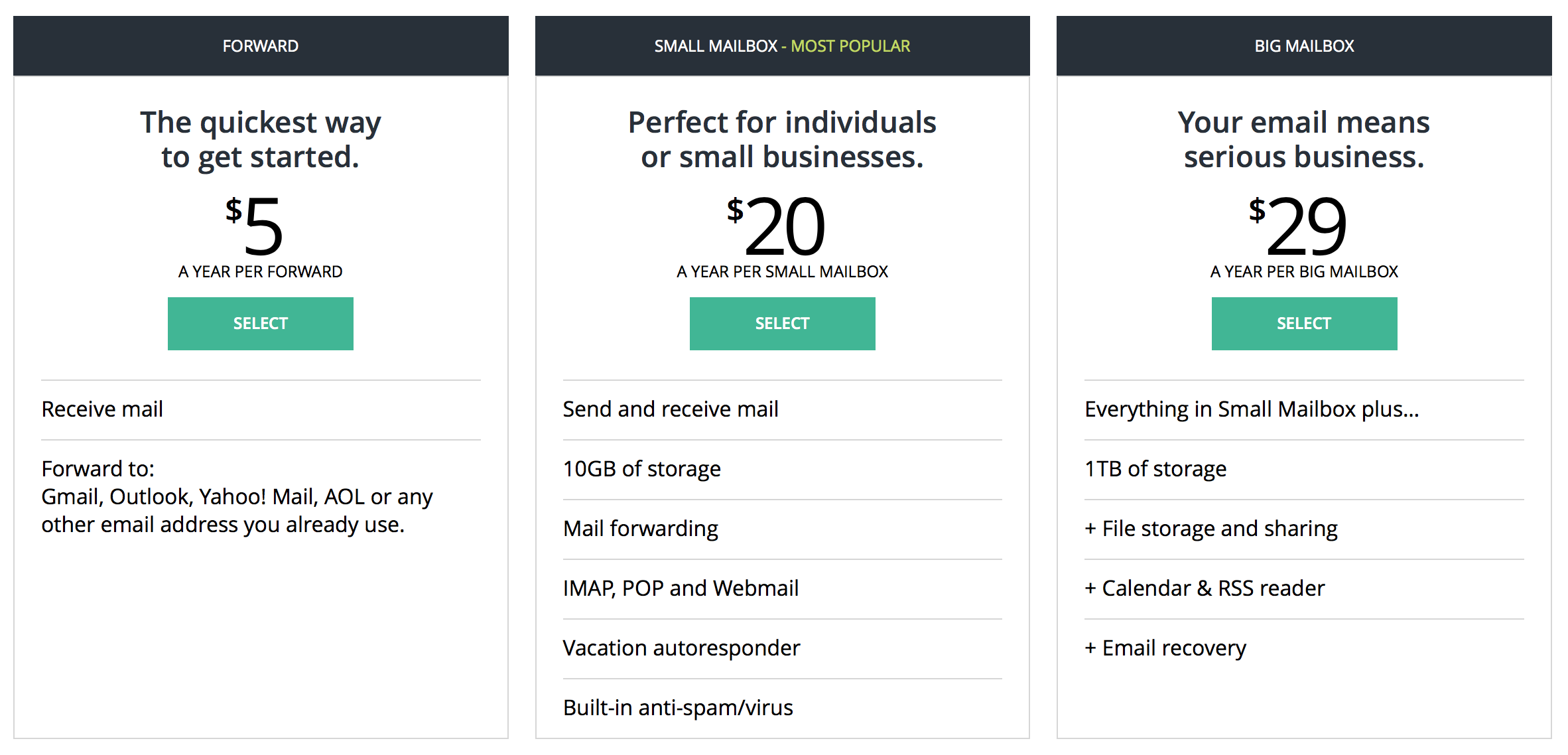 Simple pricing. The Small Mailbox is going to be enough for most people. If you need more (most people won't), you can upgrade at any time.