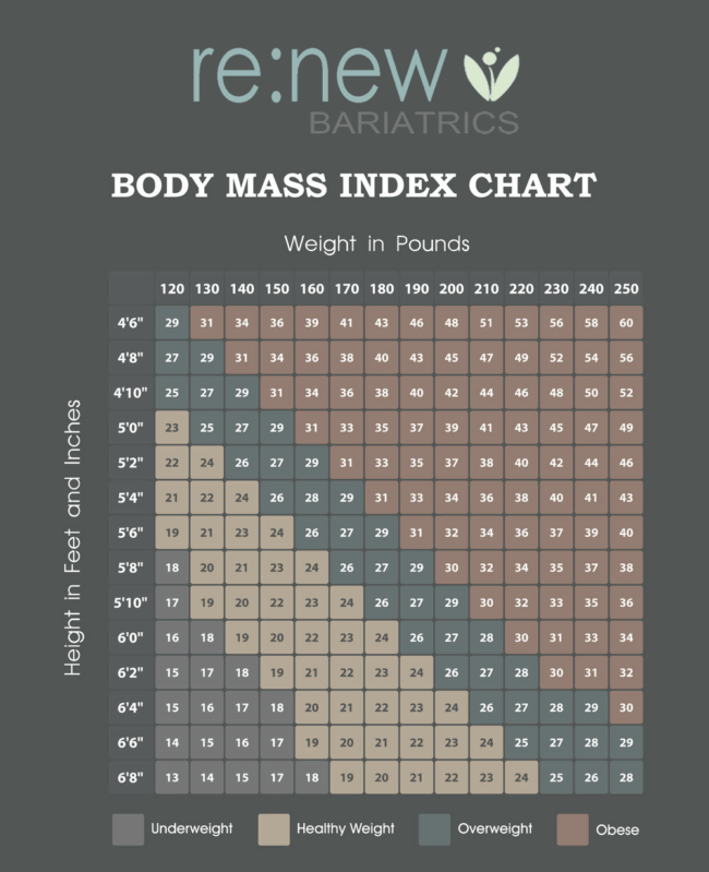 Calculating your BMI. Source:  Renew Bariatrics