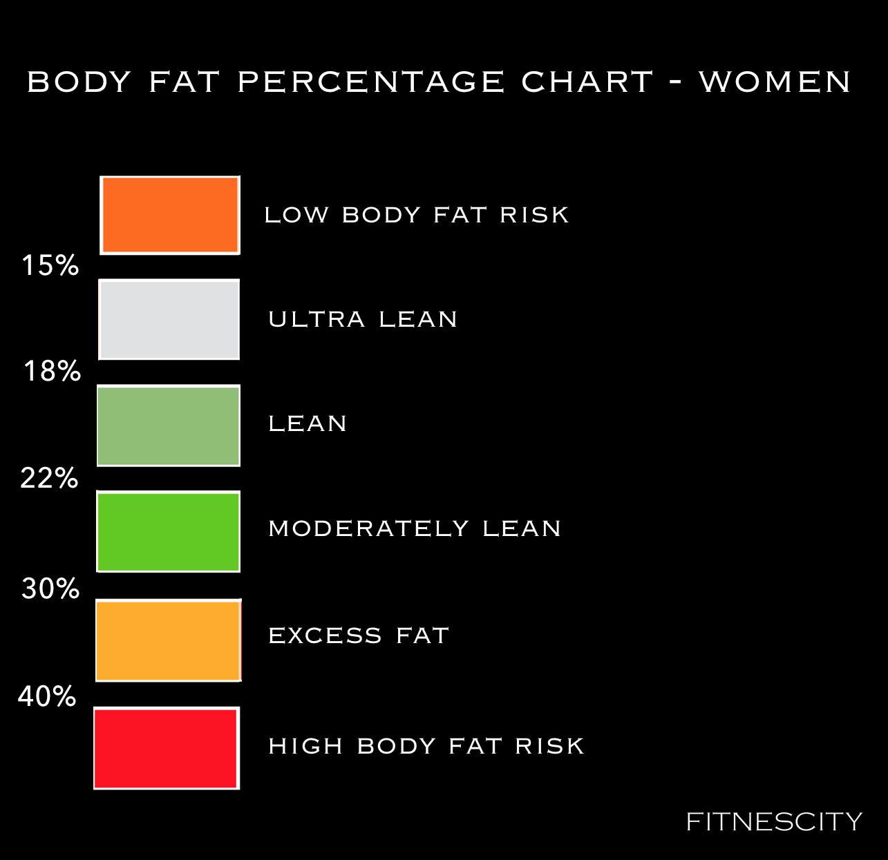 FITNESCITY - BODY FAT CLASSIFICATION FOR WOMEN - SQ.png