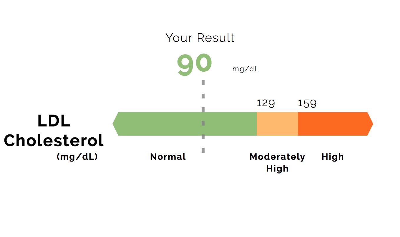 LDL cholesterol.png