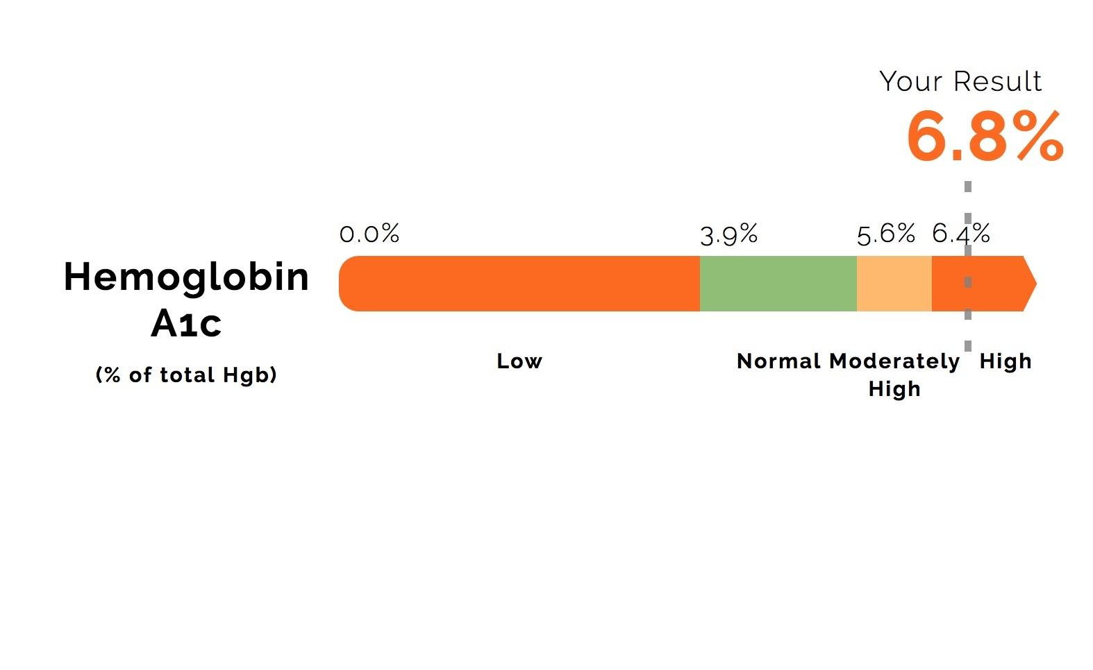 Hemoglobin%2BA1c.jpg