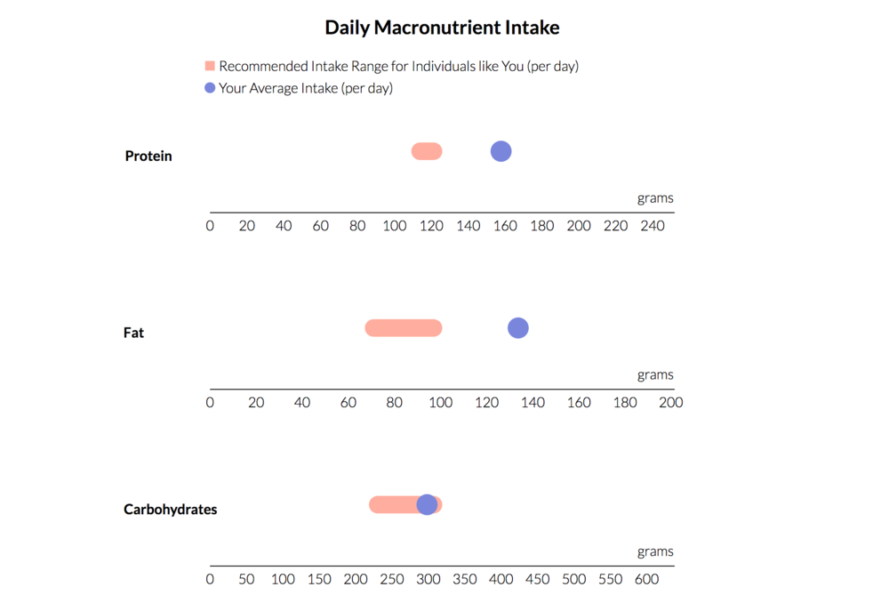 Macronutrients+Intake+vs+Recommended.png