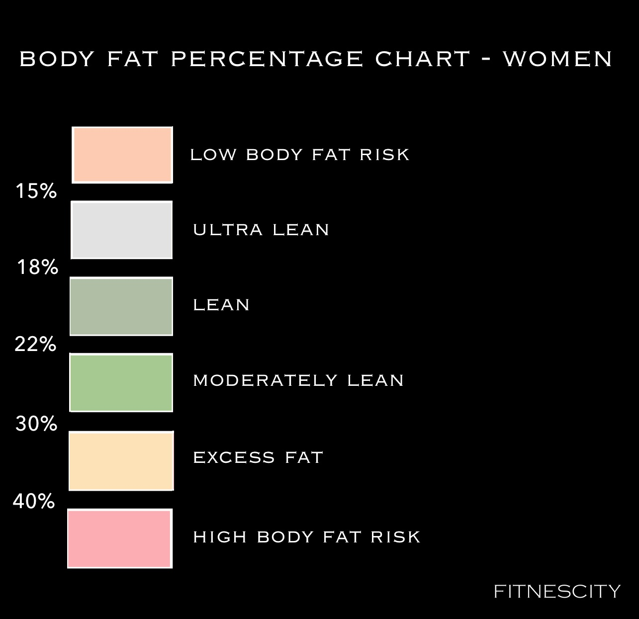 FITNESCITY+-+BODY+FAT+CLASSIFICATION+FOR+WOMEN+-+SQ.jpg