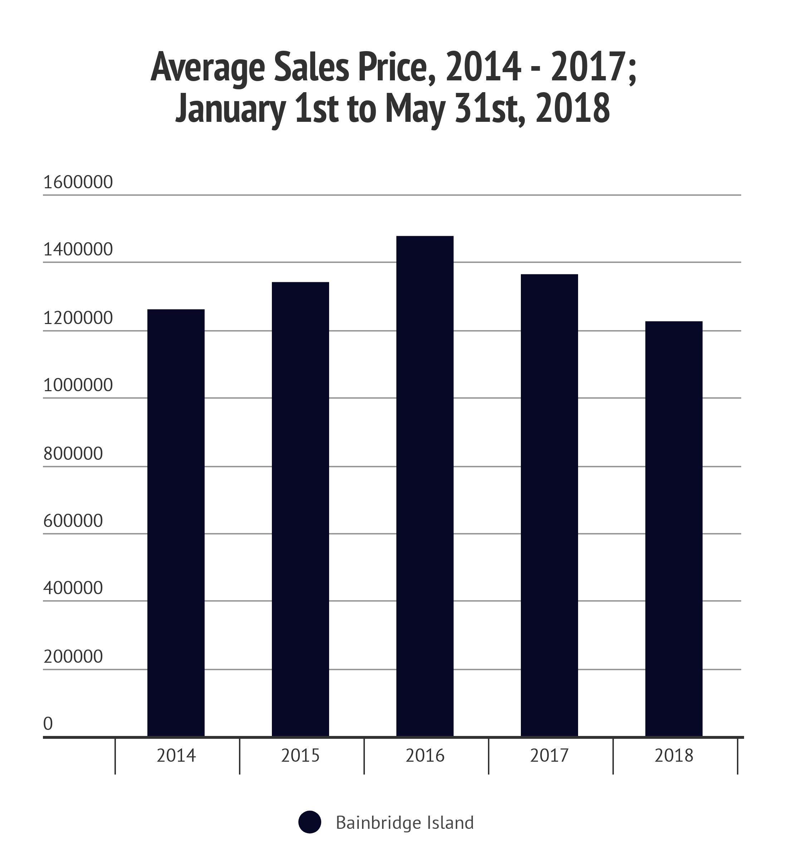 Bainbridge Average Sales Prices.png