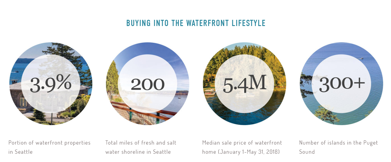 Buying into Waterfront Lifestyle.PNG