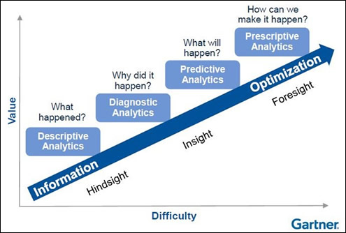 """The combination of advanced analytics, technology and collaboration can take your organization from """"Descriptive Analytics"""" to """"Prescriptive Analytics""""."""
