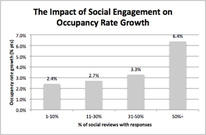The impact of Social Engagement.jpg