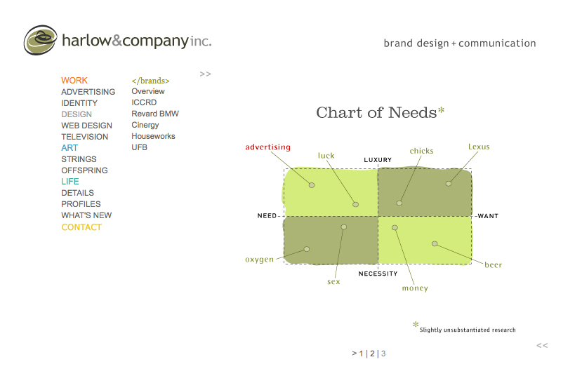 hcbrand_pages_chart.jpg