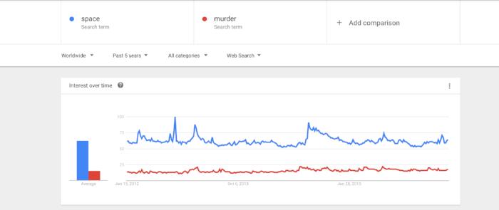 Google Trends Screenshot ... for science