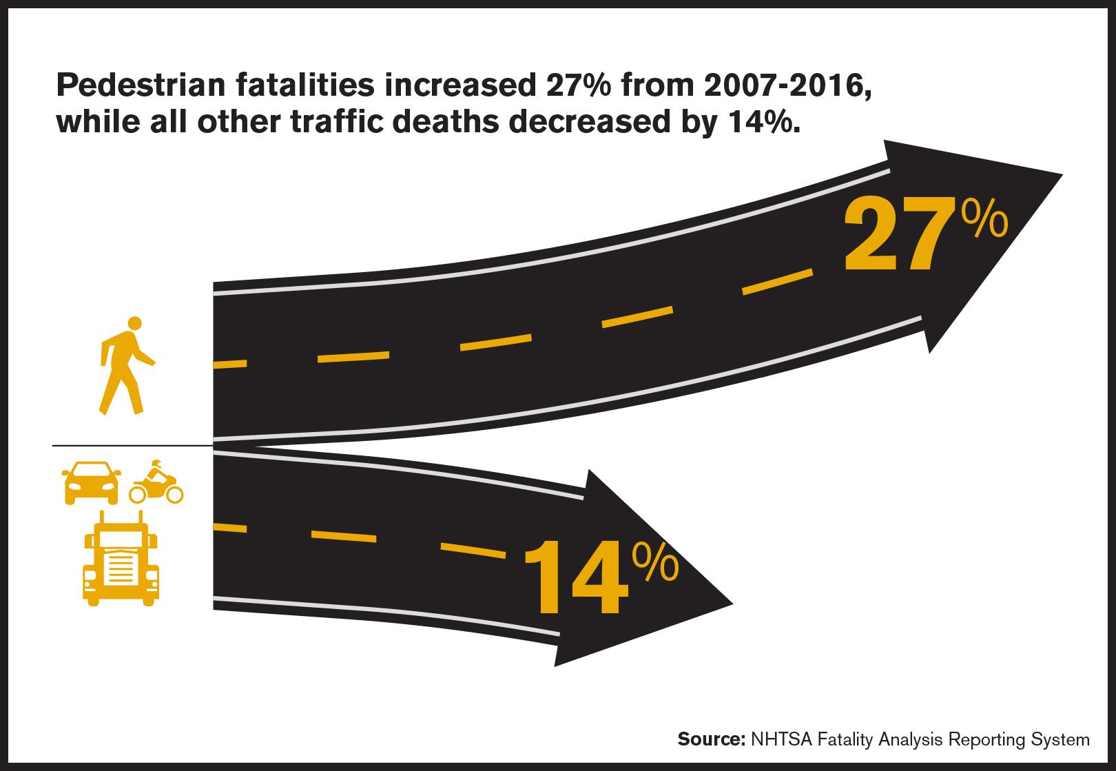 pedestrian death accident