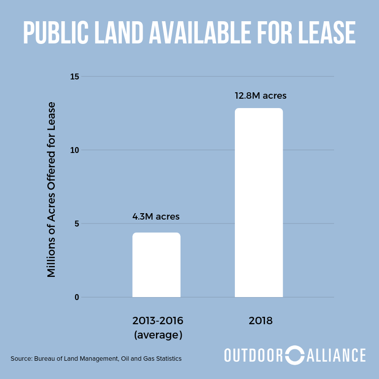 Leasing Off Public Lands For Less Than A Cup Of Coffee Outdoor Alliance