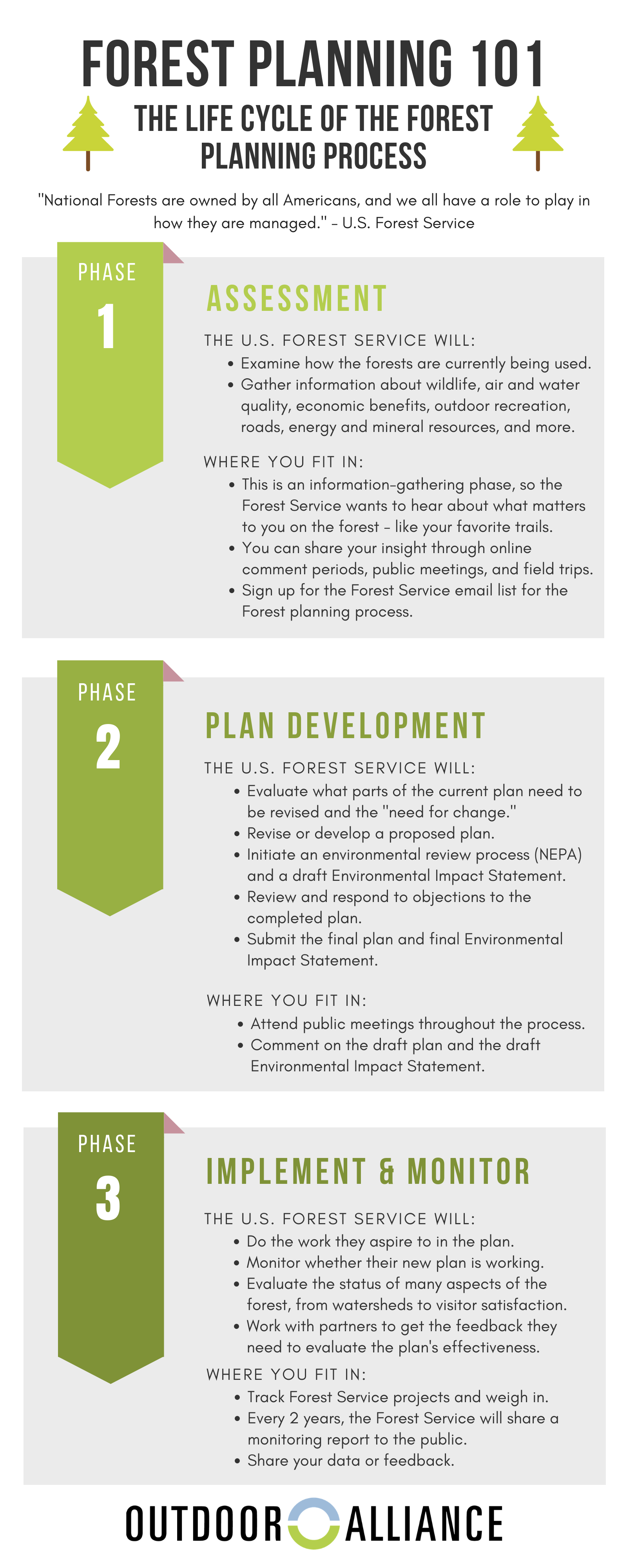 Copy of Forest Planning Timeline - General Public Education (3).png