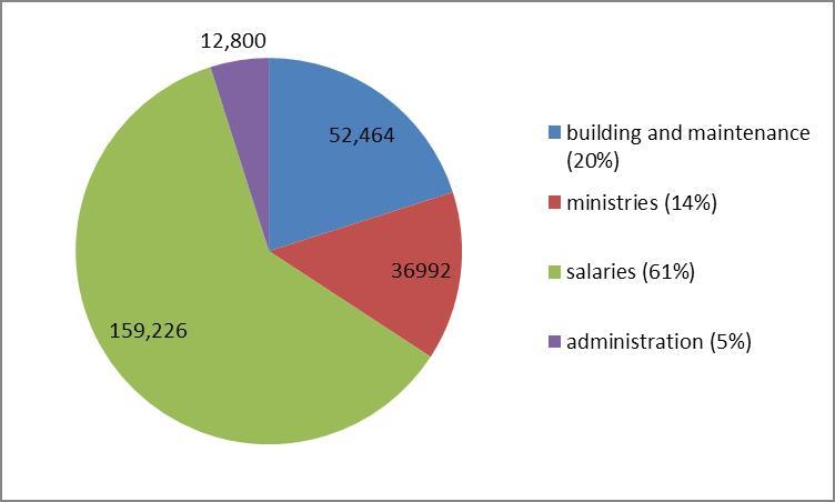 pie chart finances.jpg