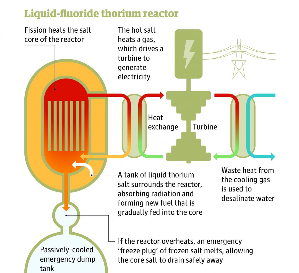 Liquid-Fluoride Thorium Reactor Design