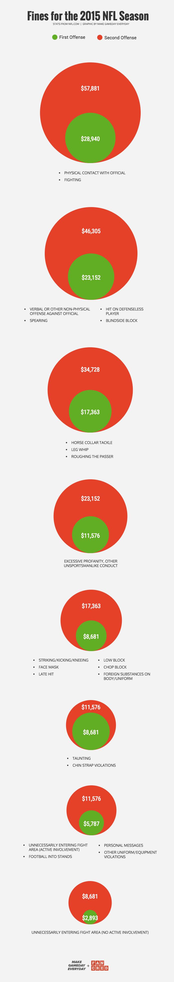 2015 nfl fines.png