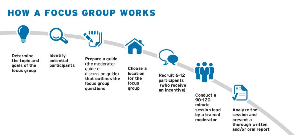 power-marketing-research-ann-arbor-focus-groups