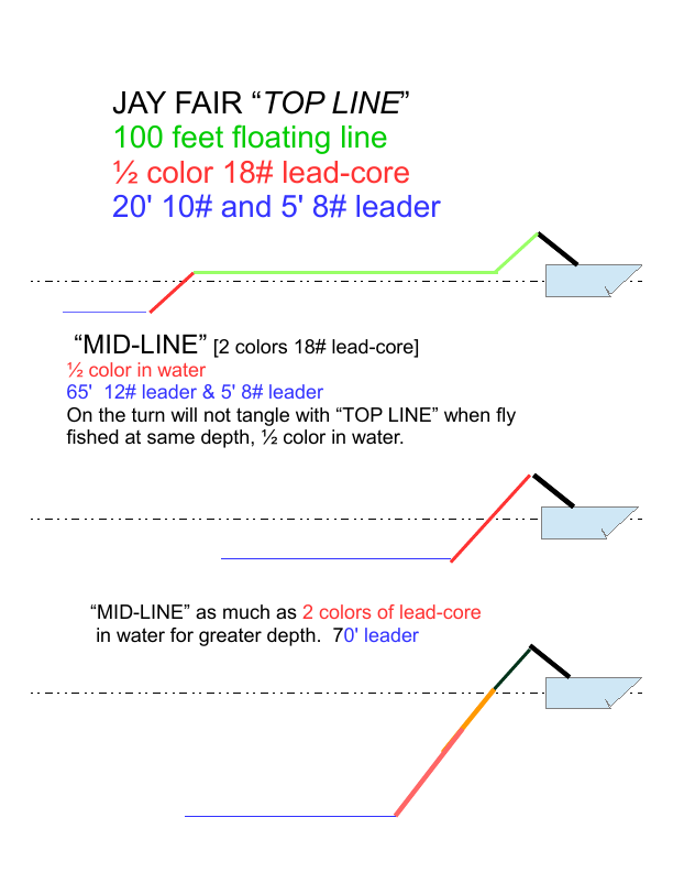 "TOP vs MID-LINE - The ""Mid-Line"" is used as a complimentary line to the ""Top-Line"". The Jay Fair trolling method involves constant course changes and occasional ""U"" turns. This can cause tangles if both lines are identical. By fishing the ""Top-Line"" and ""Mid-Line"" as a team you can present two flies at the same depth but different distances behind the boat [see illustration]. The ""Mid-Line offers the option of variable depth control. By putting only 1/2 color in the water it will match the ""Top-Line"" for depth. You can increase the depth by letting out more lead-core. For those who do not want to build their own Mid-Line I offer them on my site, assembled by Val Aubrey at Eagle Lake CA."
