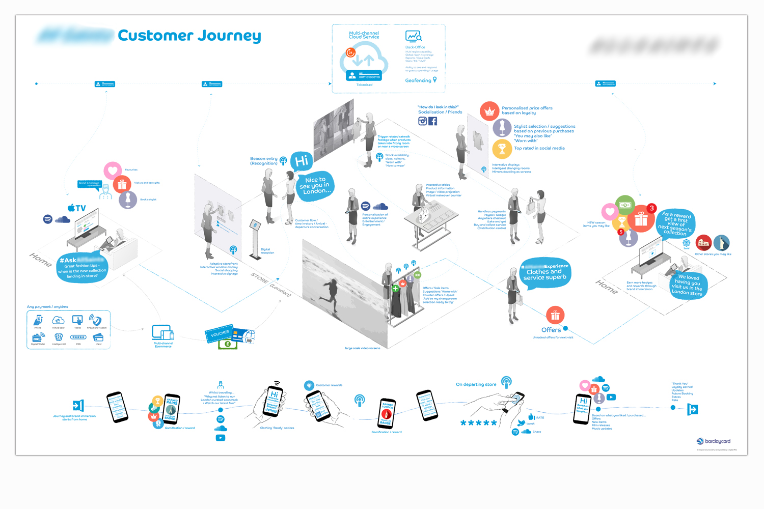 Retail focused omnichannel service journey