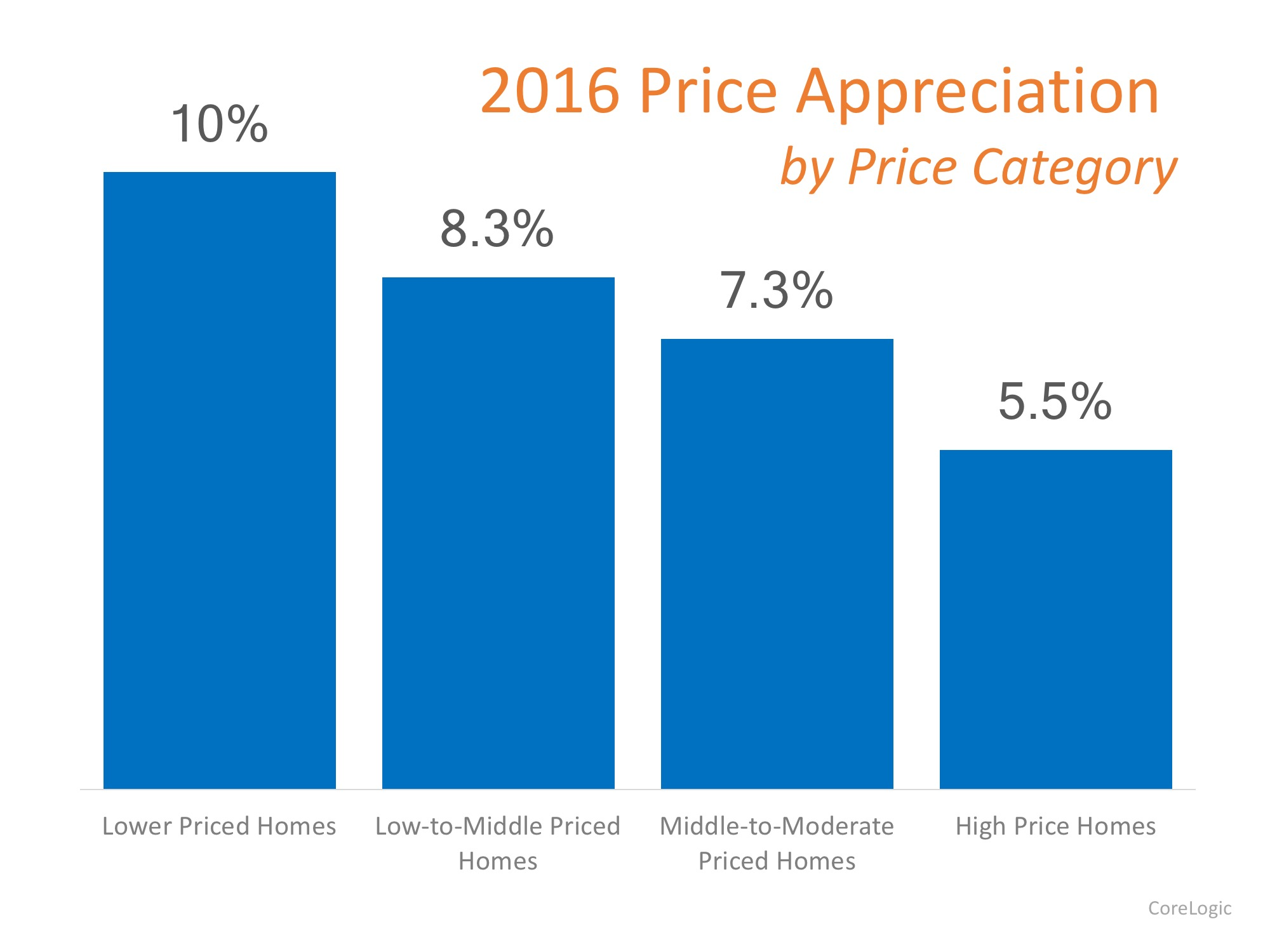 Bottom Line   The lower priced homes (which are more in demand) appreciated at greater rates than the homes at the upper ends of the spectrum