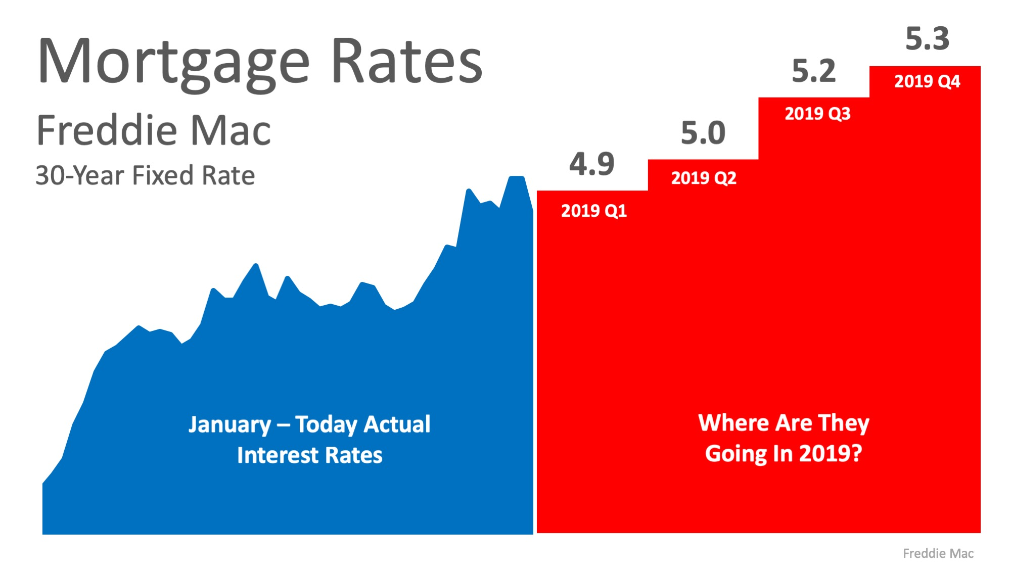 2019 Mortgage Rates.jpeg