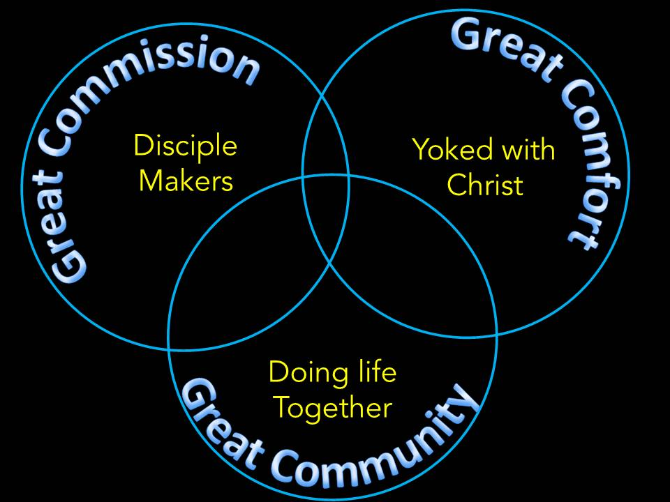 From a slide in the fourth sermon. Great Commission- Mat 28:18-20 & Luke 4:18. Great Comfort- Mat 11:28-30 & John 15:4. Great Community- Heb 10:24-25 & Rom 12:4-5