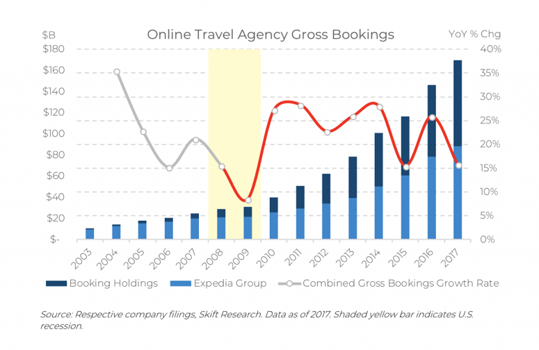 Online_travel_agent_gross_bookings.png