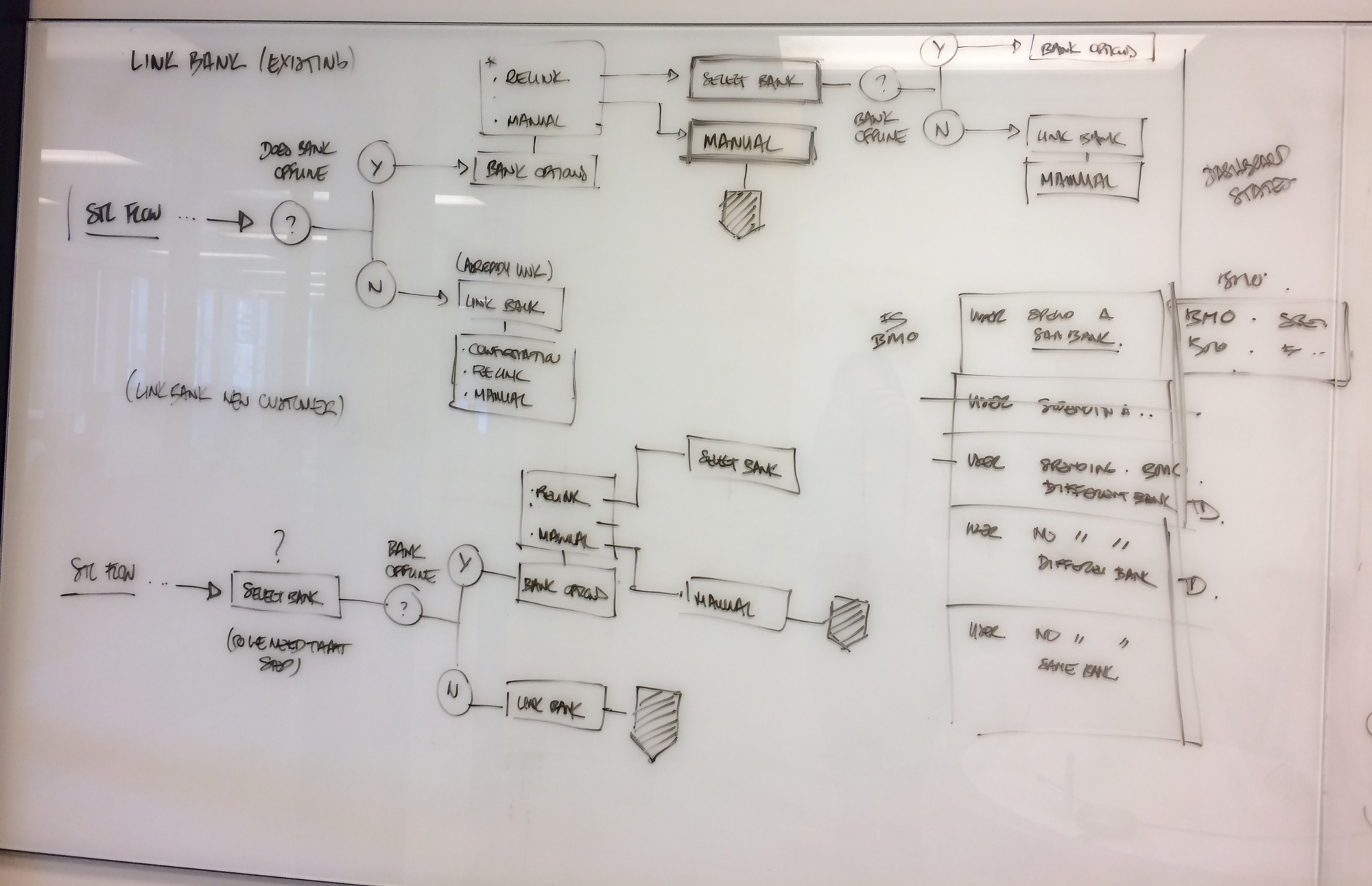 First ideas of user flow for creating a Spending Account