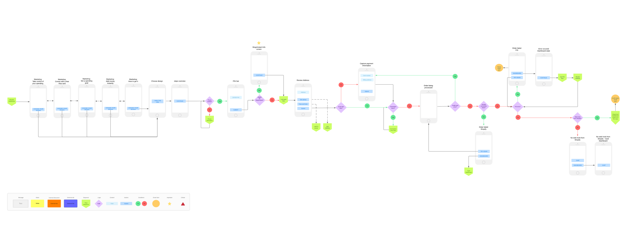 Final user flow for creating a Spending Account