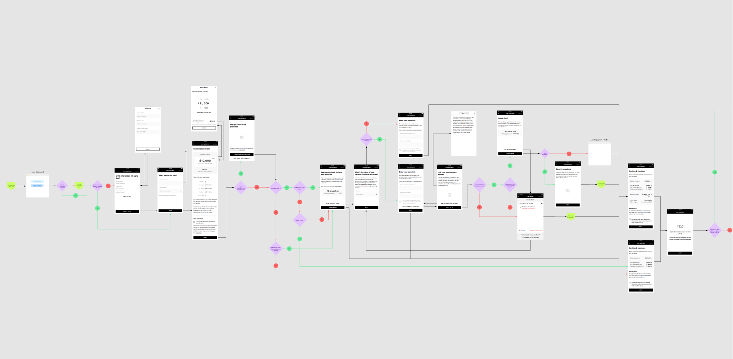 Loan application user flow and wireframes in progress reflecting happy and unhappy paths.