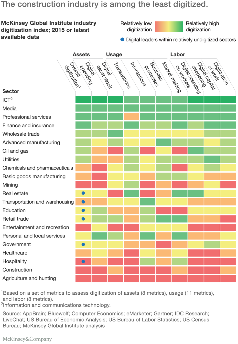 mckinsey-construction-industry-digitization.png
