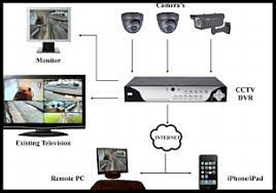 DOMESTIC AND COMMERCIAL CCTV      CCTV systems for domestic properties and small businesses are becoming increasingly popular, giving you the added protection of live viewing, remote viewing for smart phones and tablets, and archived footage of your home and vehicles parked outside.    Our domestic systems use the very best technologies in both cameras and recording equipment, to give you a high quality CCTV system that will work for you, and last many years. All our external cameras will work in zero light levels, ensuring you never loose coverage.    We can offer anything from a 1tb DVR to a 32tb NVR with extensive camera options including discreet and hidden cameras to suit your property and needs, we don't just fit our systems we offer excellent setup and aftercare to cover all your security in times of need.    contact us now for more details.